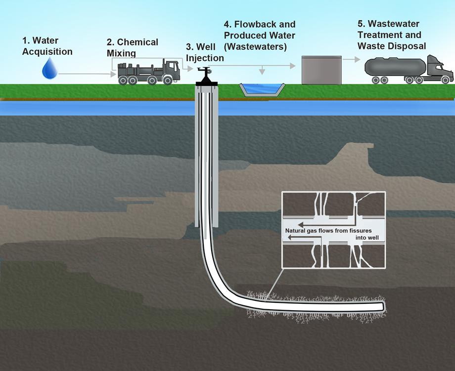 Fracking Explained Vox