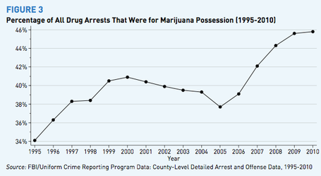 Marijuana_arrests_share_1995-2010_medium