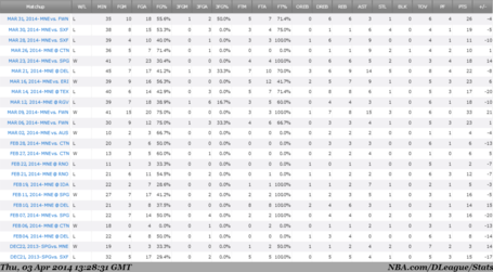 Nba-dleague-stats_medium