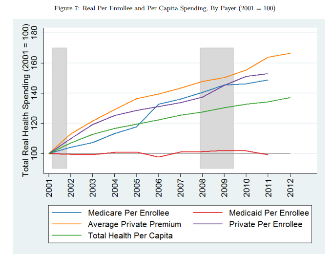 Per_capita_health_spending_by_payer
