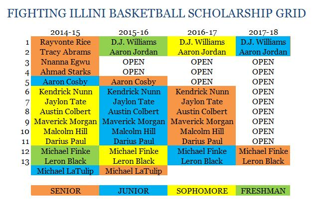 Illinois_scholarship_grid