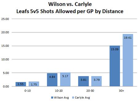 Wilson_vs
