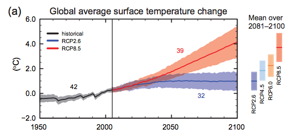 Risultati immagini per global average temperature change (relative to 1986â??2005) IPCC