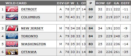 East_standings_4-6-14_medium