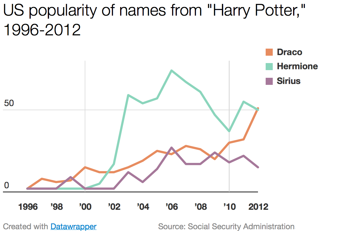 Harrypotter_graph_datawrapper