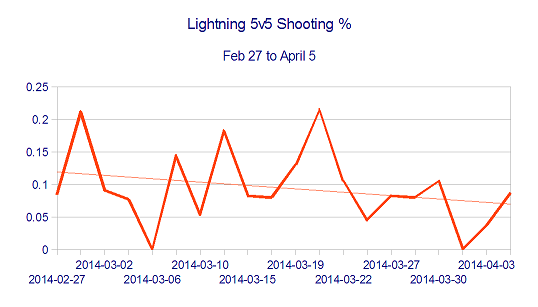 5v5_shooting___feb_27_to_april_5