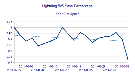 Lightning_5v5_sv__feb_27_to_april_5