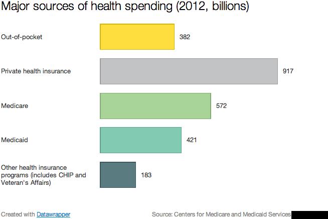 Health Care Spending Vox
