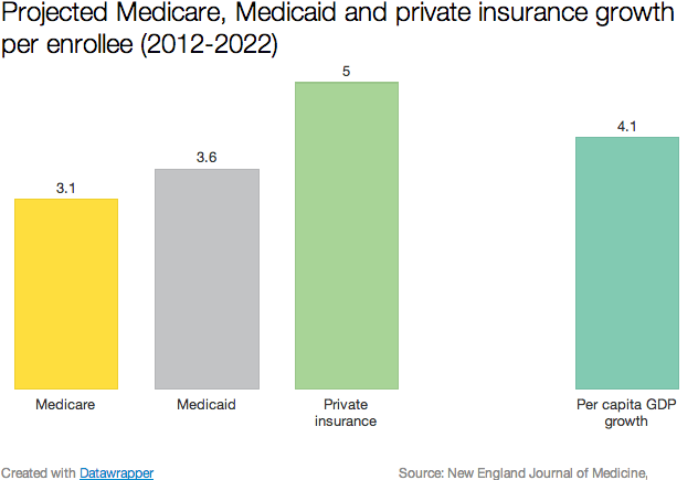Projected_growth_medicare_medicaid_per_enrollee