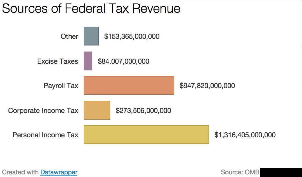 Federal_revenue