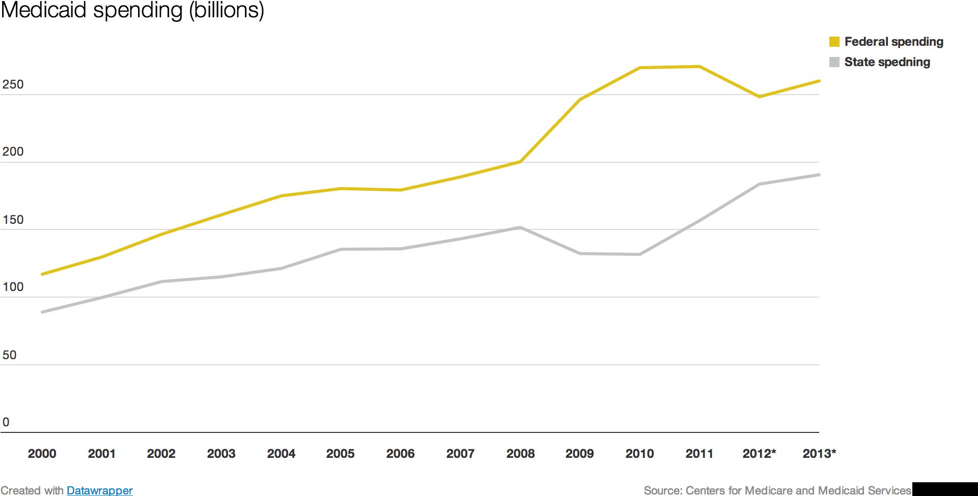 Medicaid_spending_graph