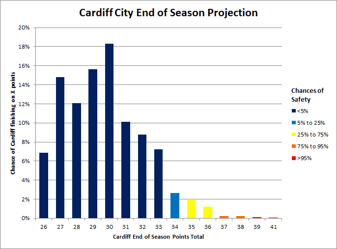 Cardiff_relegation_odds