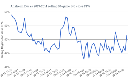 Anaheim_ducks_2013-2014_rolling_10-game_5v5_close_ff__medium
