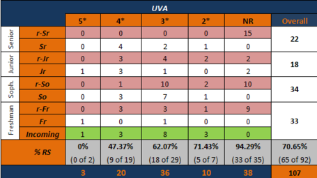 Uva_14_roster_distribution_medium