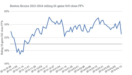 Boston_bruins_2013-2014_rolling_10-game_5v5_close_ff__medium