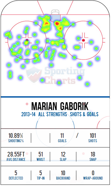 Gaborikheatmap_medium