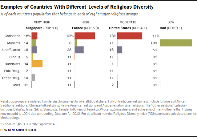 This Map Of The Worlds Most Religiously Diverse Countries May - Christian countries in the world map