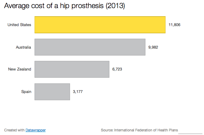 Average_cost_of_a_hip_prothesis