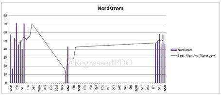 Nordstrom_medium