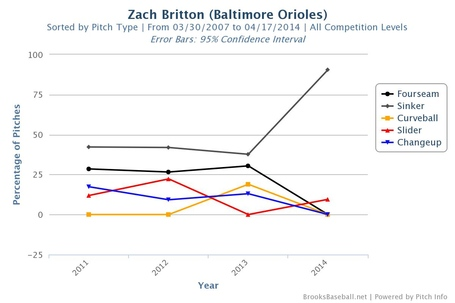 Britton_pitch_usage_medium