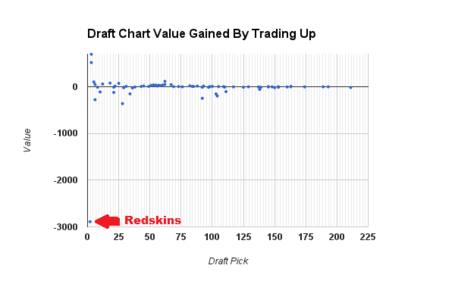 Draft_chart_redskins_medium