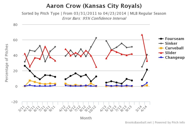 Brooksbaseball-chart_crow2_large