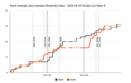 Ev_fenwick_chart_for_2014-04-23_ducks_2_at_stars_4_medium