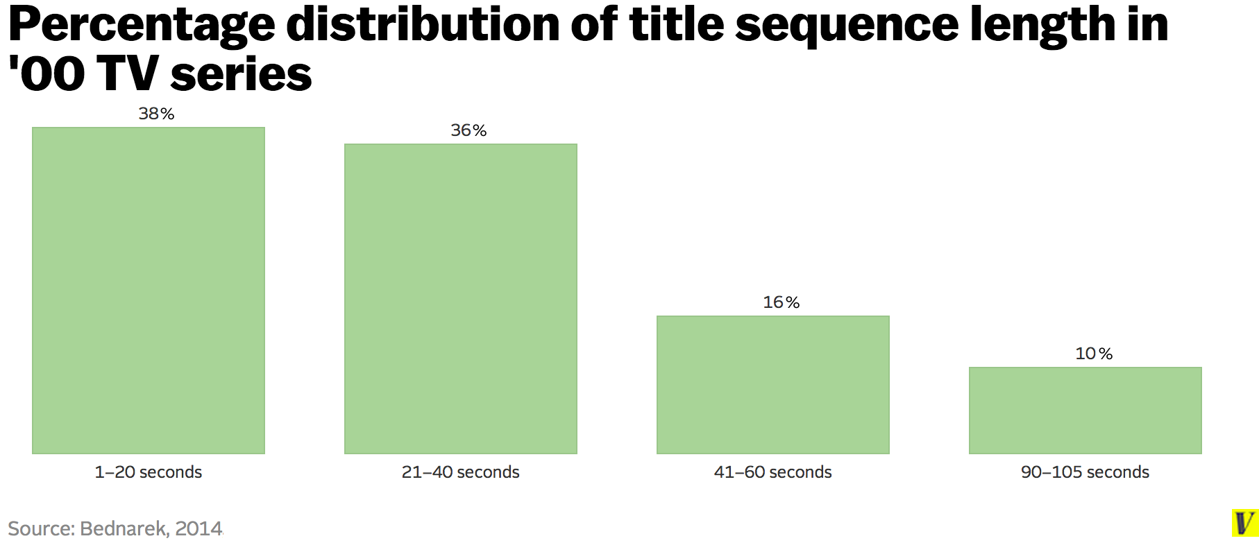 Percentage_distribution_of_title_sequence_length_in__00_tv_series