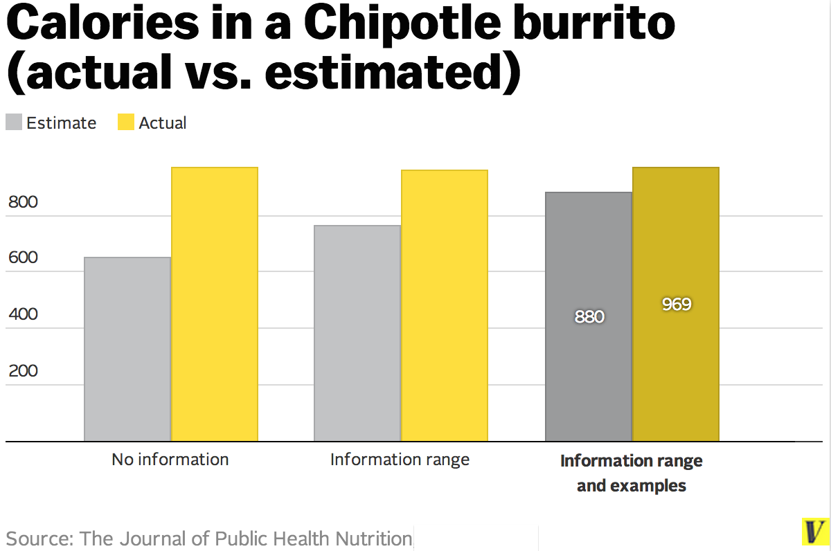 Chipotle_calories