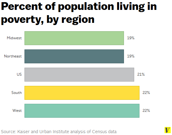 Poverty_by_us_region