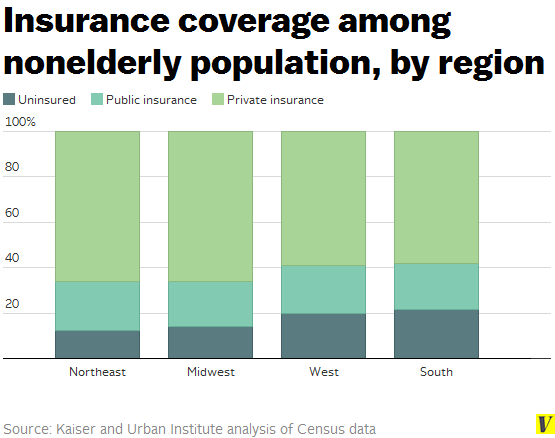 Insurance_coverage_by_us_region