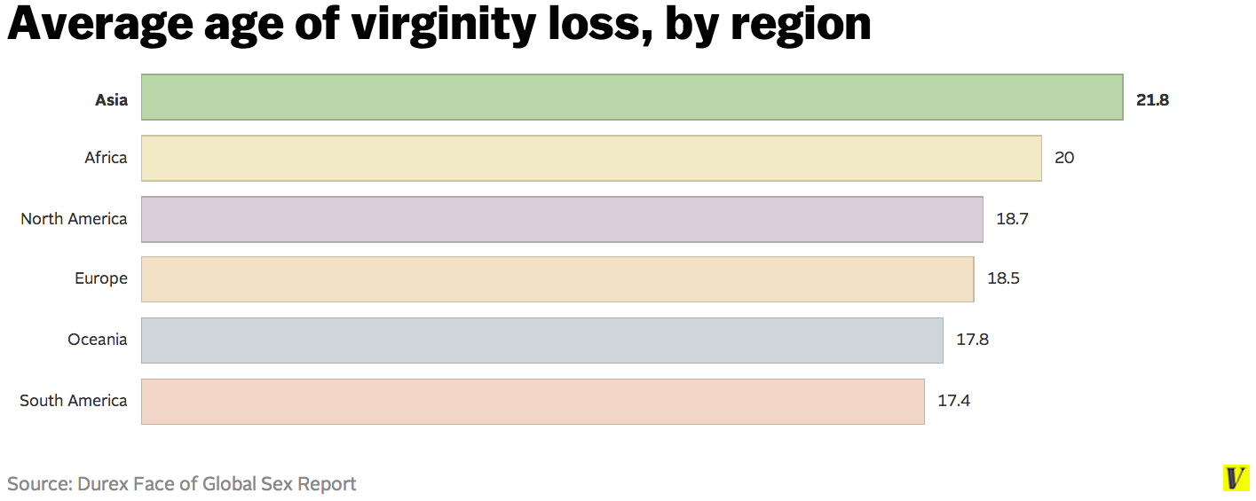 Loss of virginity in usa