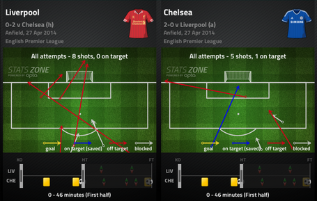 Lfc-cfc_shots_first_half_medium