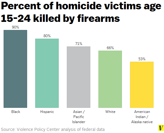 Homicide_victims_killed_by_firearms