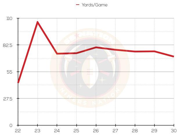 Ypg-chart_medium