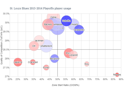 St._louis_blues_2013-2014_playoffs_player_usage__1__medium