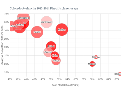 Colorado_avalanche_2013-2014_playoffs_player_usage_medium