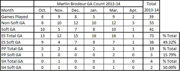 Brodeur_ga_situation_chart_2013-14