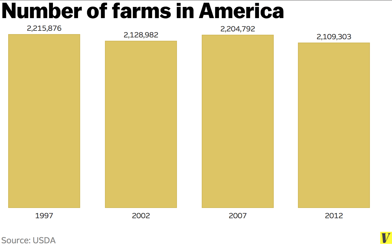 Number_of_farms