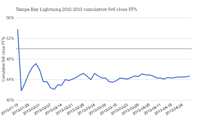 Tampa_bay_lightning_2012-2013_cumulative_5v5_close_ff_