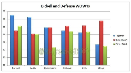 Bickell_dmen_wowy_medium