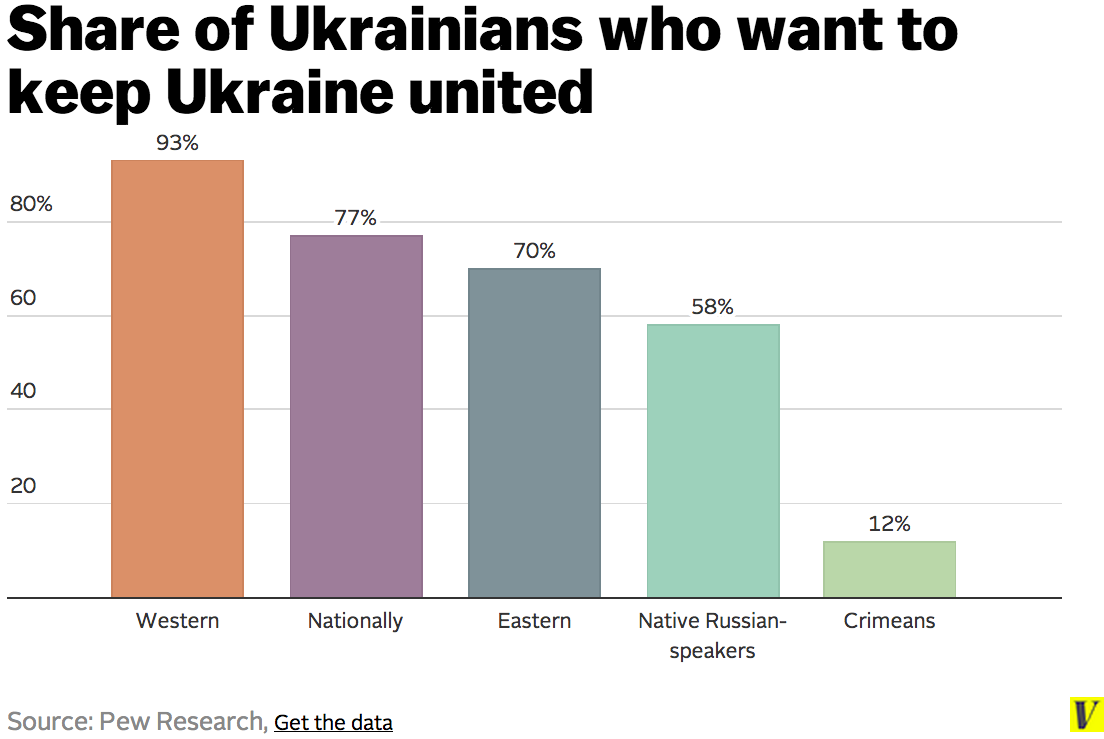 Why do you think Ukraine wanted its independence from the Soviet Unioni?