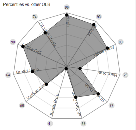 Anthony_barr_mockdraftable_medium