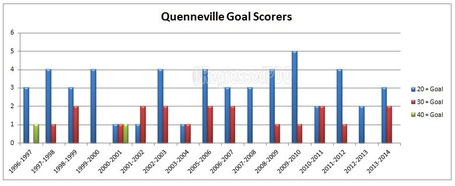 Goals_-_quenneville_medium