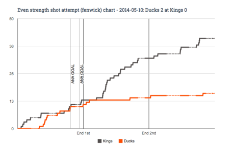 Ev_fenwick_chart_for_2014-05-10_ducks_2_at_kings_0_medium