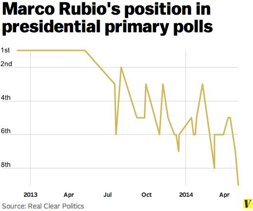 Rubio_polls