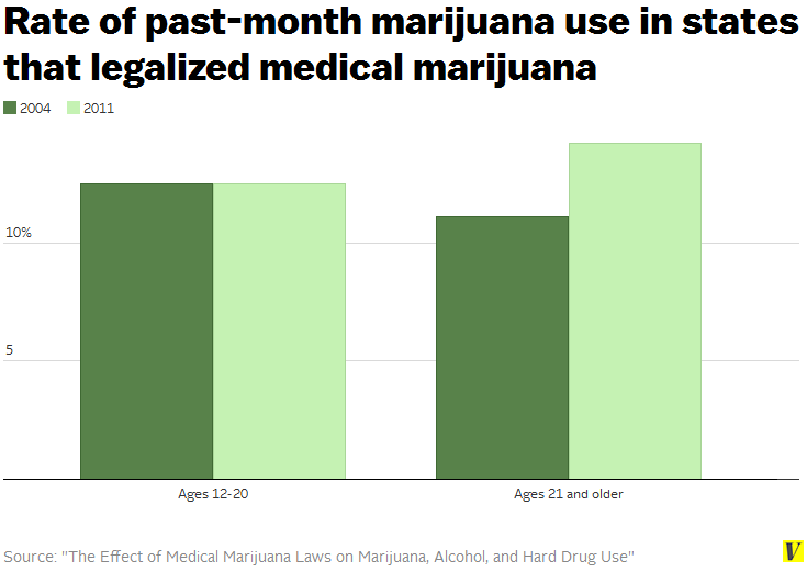 an analysis of effects of legalization of marijuana in united states There has been a real struggle in legalizing marijuana across different states in the united states of america 26th february 2014 a recent poll of residents in texas show that 49% of texans support legalization of marijuana and 77% support the legalization of medical marijuana.