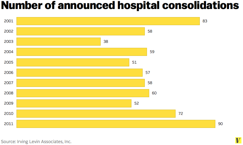 Hospital_consolidations