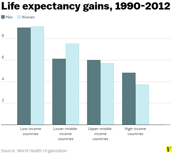 Life_expectancy_gains