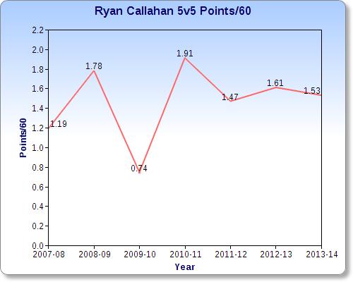 Callahan_5v5pointsper60